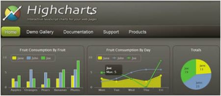 Crear graficas con javascript, HighCharts