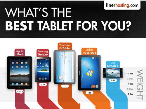 Captura de pantalla 2011 03 28 a las 19.58.59 Cuál es la mejor tablet para ti? [Infografía]