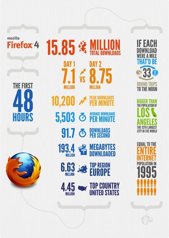 ff4 infogrpahic 48hours La realidad en las descargas de Firefox 4 [Infografía]