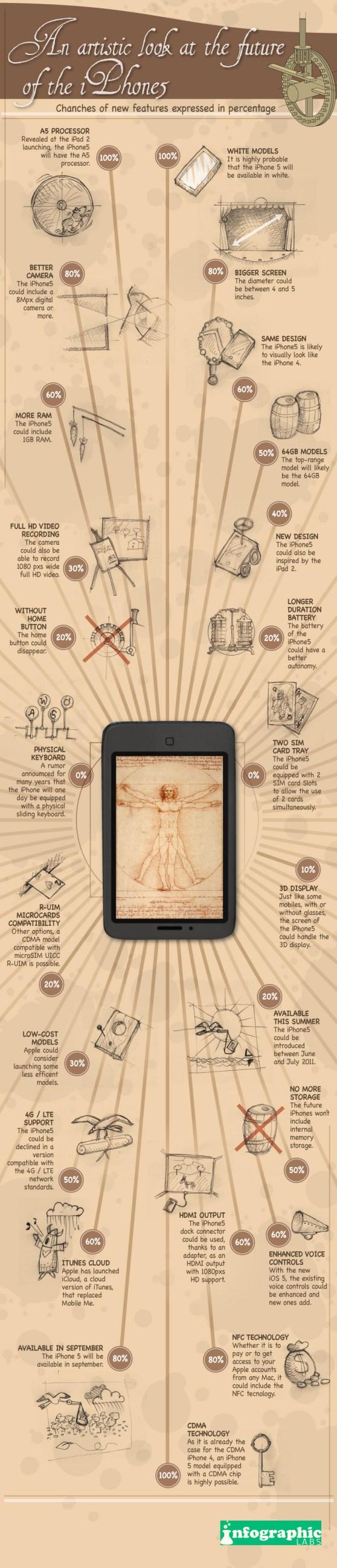 iPhone 5 Infographic Los rumores del iPhone 5 [Infografía]