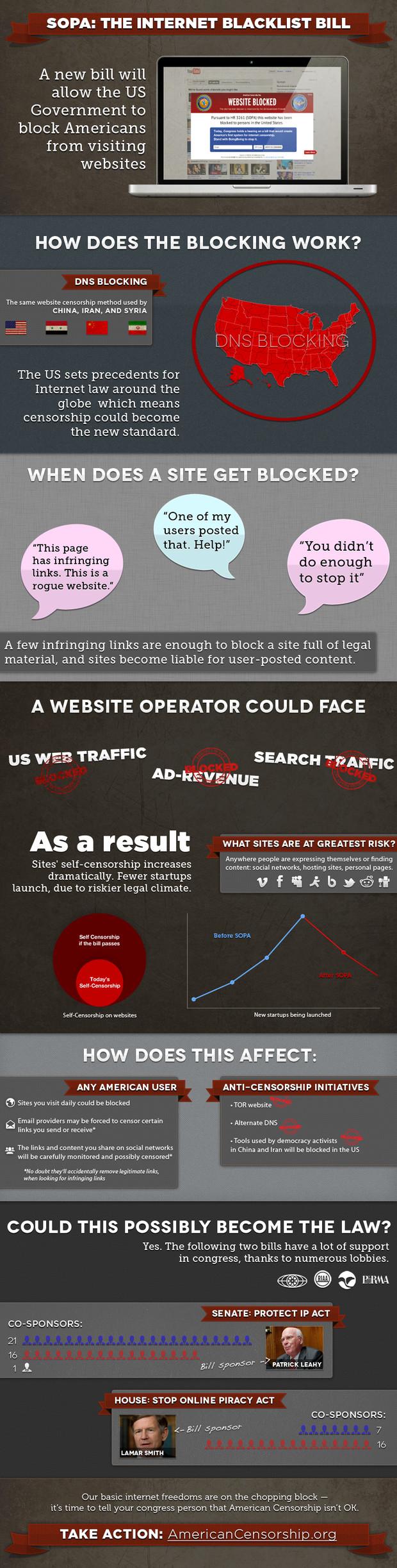americancensorship ¿Qué es SOPA y por qué es tan peligrosa su aprobación en EEUU?