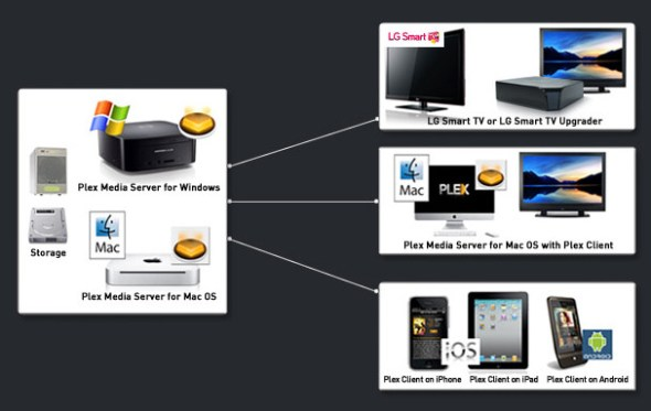 PLEX diagrama 590x373 Cómo hacer streaming multimedia desde tu PC hasta tus dispositivos móviles a través de internet