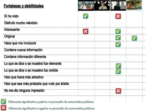 spots candidatos 2012 Información nueva y creíble es necesaria para la publicidad en campañas políticas