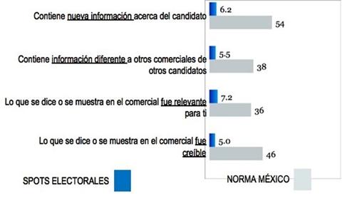 spots presidencia 2012 Información nueva y creíble es necesaria para la publicidad en campañas políticas