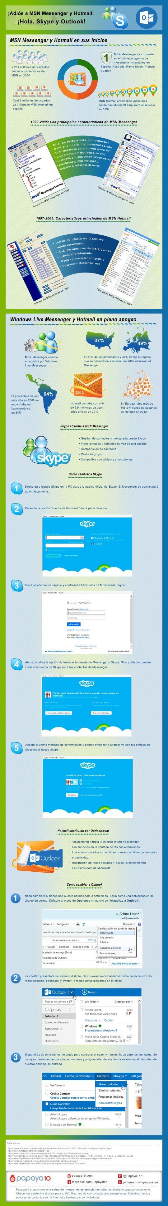 adios MSN Hotmail papaya10 El adiós a MSN Messenger y Hotmail y la bienvenida a Skype y Outlook [Infografía]