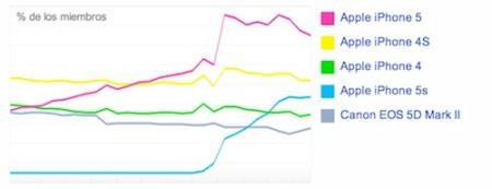 La cámara del iPhone sigue siendo la más popular en Flickr