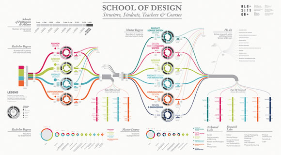 9 Cool Infographics for Designers
