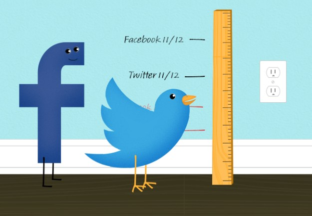 how-to-measur- your-social-media-marketing-roi