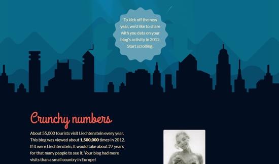 Blog stats for We Heart Vintage .co