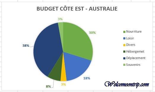 budget oz 1