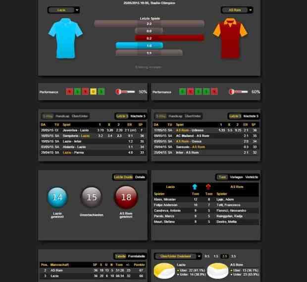 Derby della Capitale Formkurven, Statistiken und mehr