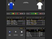 Euro League Finale 2015 Stats