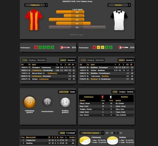 Galatasaray vs Besiktas Istanbul 24 Mai 2015 Vorschau und Statistik