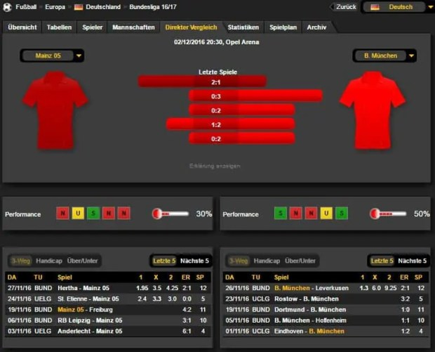 Mainz Bayern Prognose Bilanz 02.12.16
