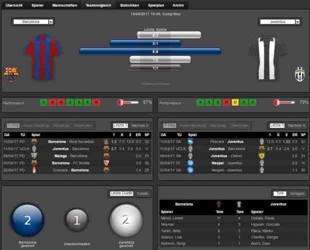 Barca Juve 19.04.2017 Prognose Analyse