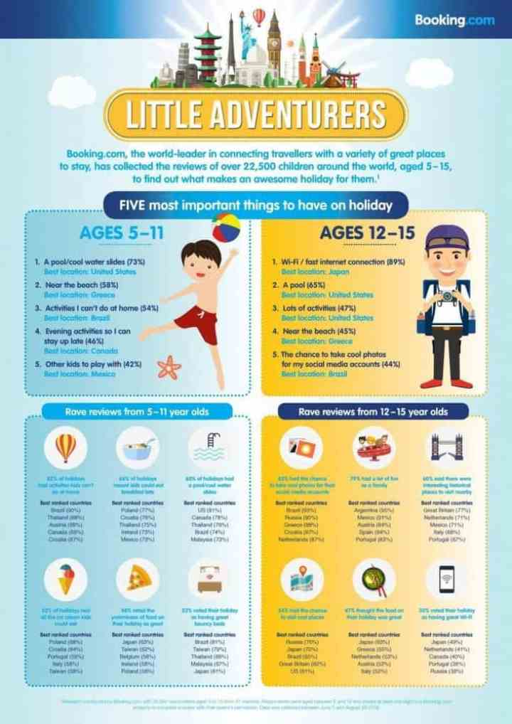 booking-com-big-opinons-from-little-adventurers-infographic-page-001