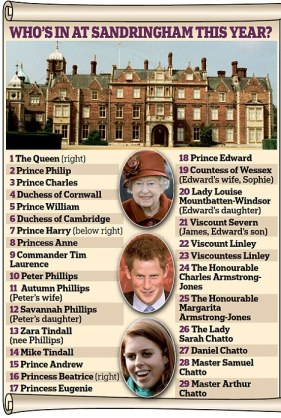 The guest list at Sandringham 2011, courtesy of The Daily Mail 2011