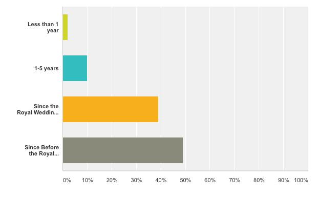 kate middleton replikate survey