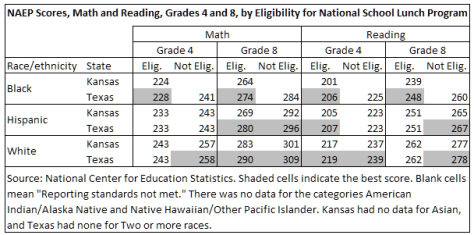 NAEP Scores, Math and Reading, Grades 4 and 8, by Eligibility for National School Lunch Program