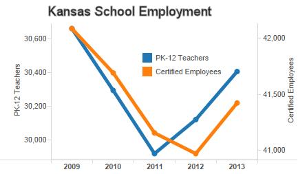 Kansas school employment