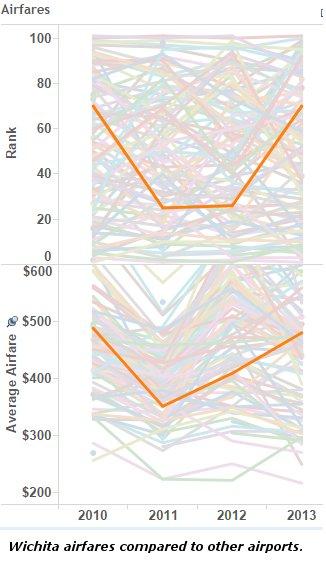 wichita-airfares-compared-2013-07
