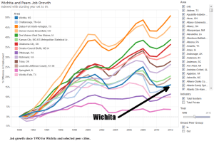 wichita-peer-job-growth-1990-2014-01
