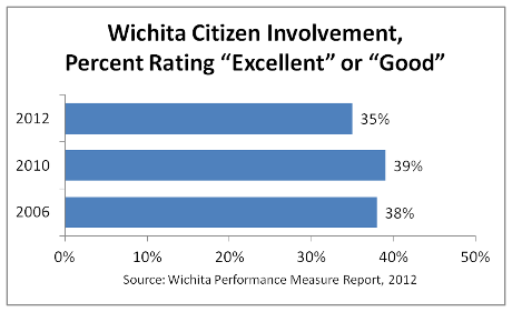 "Citizens rate ""the job Wichita does at welcoming citizen involvement."""