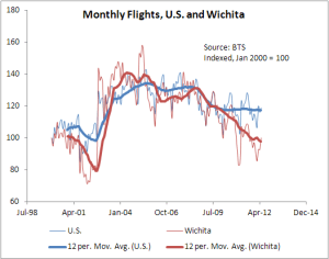 Wichita flights compared to the nation.