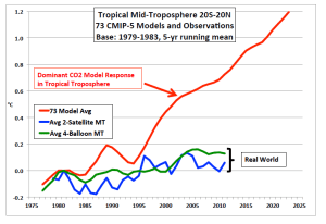 Temperatures v Predictions 1976-2013