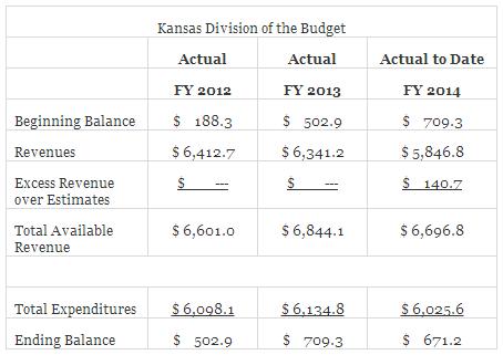 Kansas-division-budget-kpi-2014-04