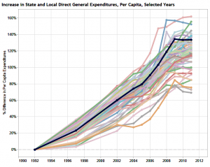 State and local direct general expenditures, per capita, growth since 1991. Kansas is the dark line.