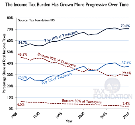 The Income Tax Burden Has Grown More Progressive Over Time