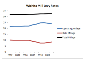 Recent Wichita mill levy rates.