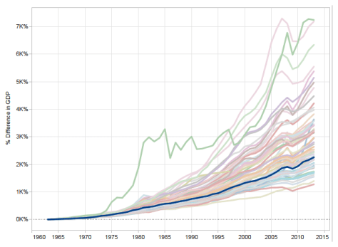 Growth in gross domestic product in the states and regions, private sector, Kansas highlighted