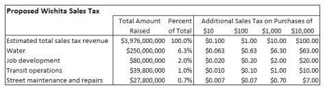 Proposed Wichita Sales Tax Amounts 01