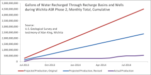 Gallons of Water Recharged Through Recharge Basins and Wells during Wichita ASR phase 2, cumulative from July 2013. Click for larger version.