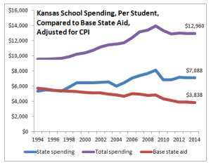 Kansas school spending per student, compared to base state aid, adjusted for CPI, 2014