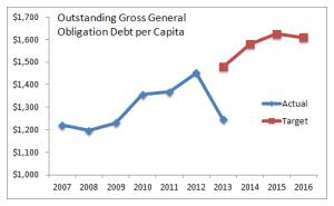 Wichita Outstanding Gross General Obligation Debt per Capita