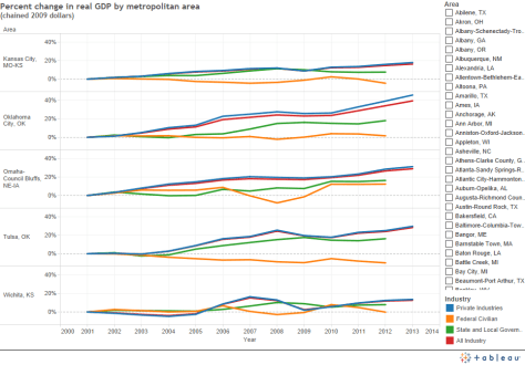 GDP Change by Metro Area by Industry