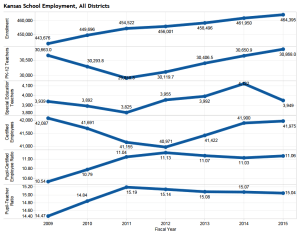 Kansas school enrollment and employment data. Click for the interactive visualization of this data.
