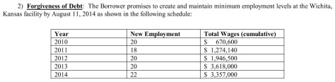 Premier Processing forgiveness of debt schedule.
