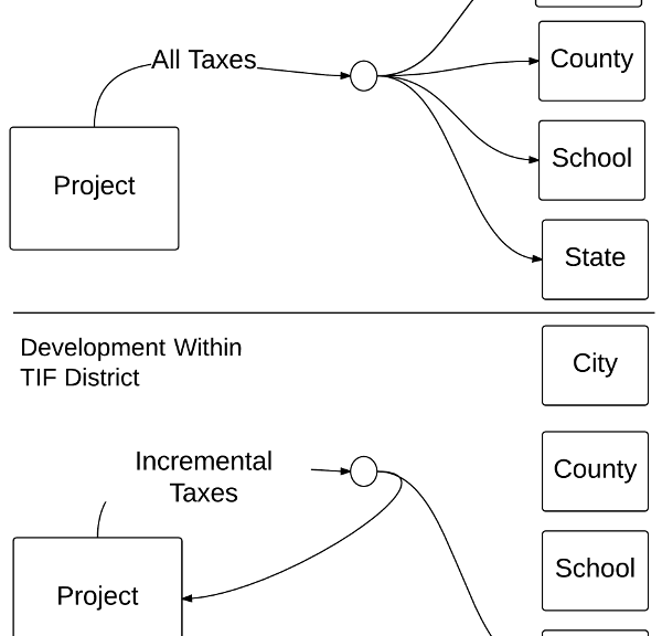 Flows of funds in regular and TIF development.