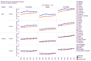 NAEP test scores subdivided by eligibility for free or reduced lunch. Click for larger version.