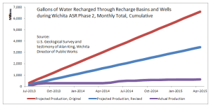 Gallons of Water Recharged Through Recharge Basins and Wells during Wichita ASR Phase II, cumulative since July 2013