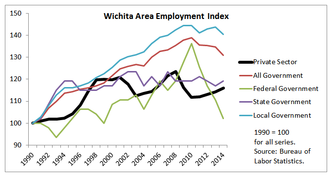 Wichita area employment. Click for larger version.