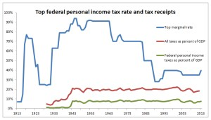 Figure 1. The top marginal income tax rate has varied widely, but since World War II, tax revenue collected as a percent of GDP is remarkably constant.