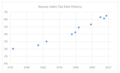 Kansas Sales Tax Rate History 2015-07
