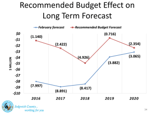 Sedgwick County budget outlook as contemplated by recommended budget in July.