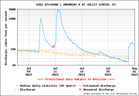 Flow of the Little Arkansas River at Valley Center. The ASR project is able to draw from the river when the flow is above 30 cfs at this measurement station.