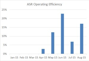 ASR operating efficiency through 2015-08